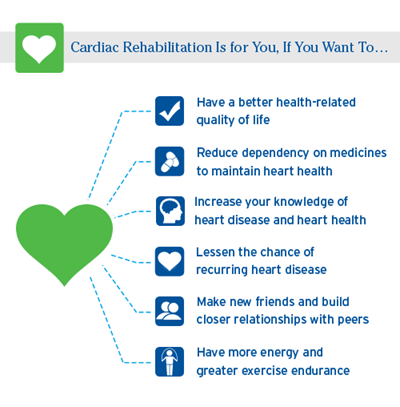 Cardiac Rehabilitation Chart